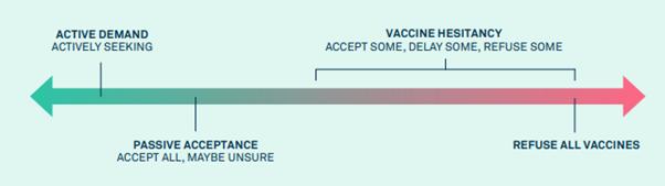 Vaccine hesitancy scale